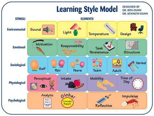 Personal learning styles differ - 752x569 pixel - 88757 byte