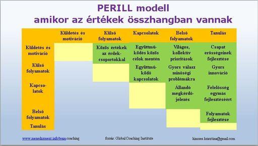 PERILL modell, amikor az értékek összhangban vannak mind az 5 pillérnél Forrás: Global Team Coaching Institute David Clutterbuck nemzetközi modellje - 843x479 pixel - 85924 byte